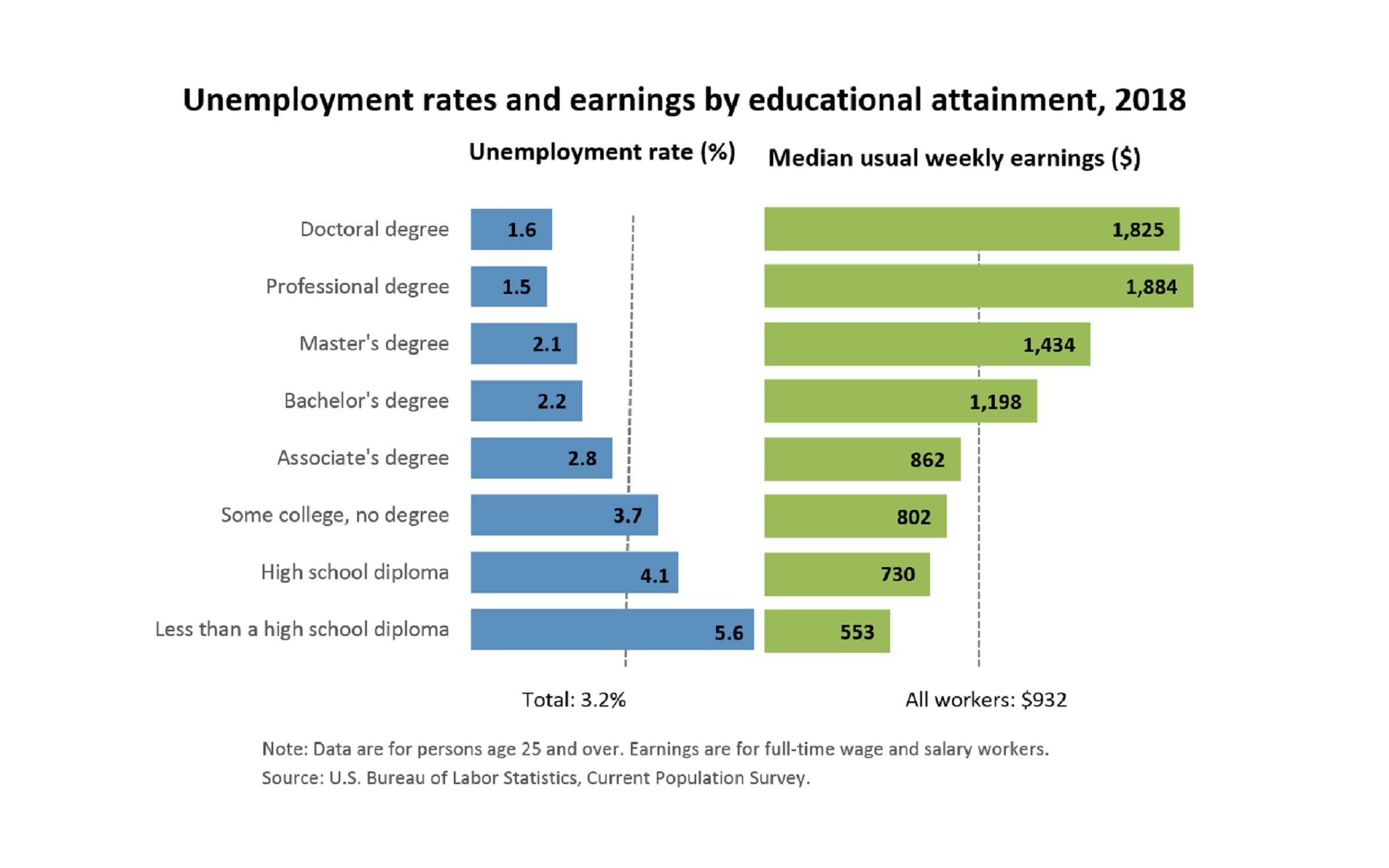 Comparative line graph showing the unemployment rate and earnings by educational attainment for 2018. The average unemployment rate is 3.2% where people with associate degrees or higher are under the unemployment rate. The median weekly earnings is $932 where people with bachelors degrees or higher make more than the median earnings.